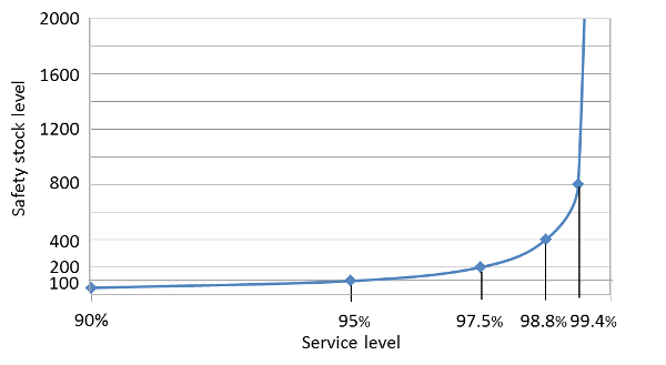 Graph 1: Relationship safety stock vs. service level