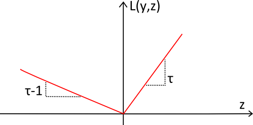 Graph of the Pinball loss function