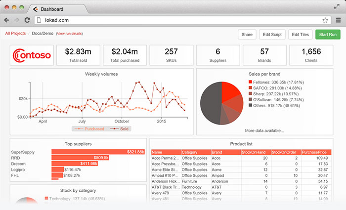 inventory optimization software dashboard