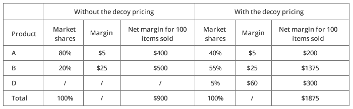 Effect on market share, revenue and margin of decoy pricing.