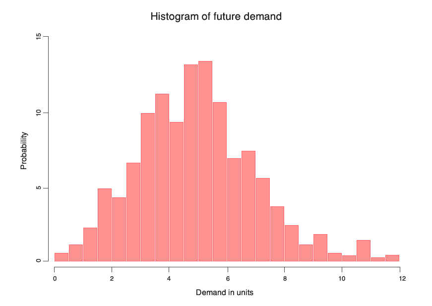 Probabilistic forecast of the demand represented as an histogram giving the probability of selling X units over the next lead time.