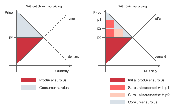 Two graphs illustrating the producer surplus and the consumer surplus in two situations where price skimming is applied or not applied respectively.