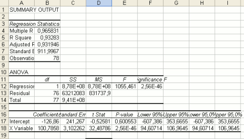The Analysis Toolpak Output, in the case of an Ordinary Least Squares regression